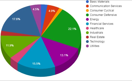 portfolio sector allocation